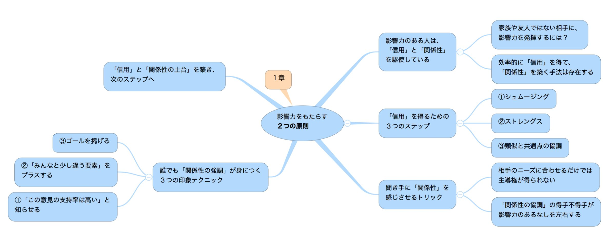 「超影響力」の目次(1章)のマインドマップ