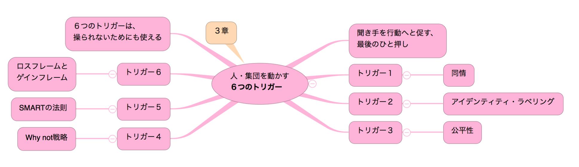 「超影響力」の目次(3章)のマインドマップ