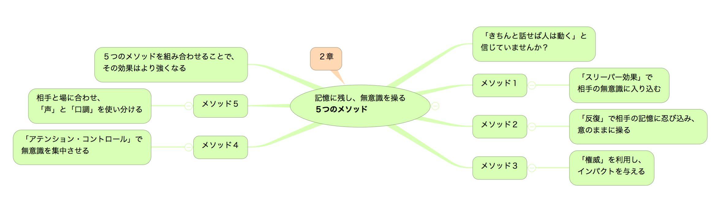「超影響力」の目次(2章)のマインドマップ