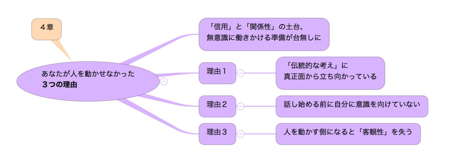 「超影響力」の目次(4章)のマインドマップ