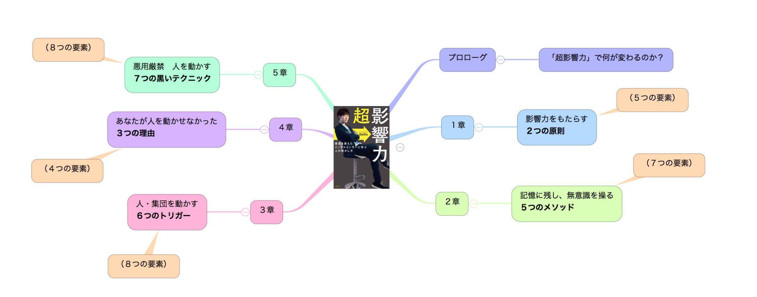 「超影響力」の目次のマインドマップ